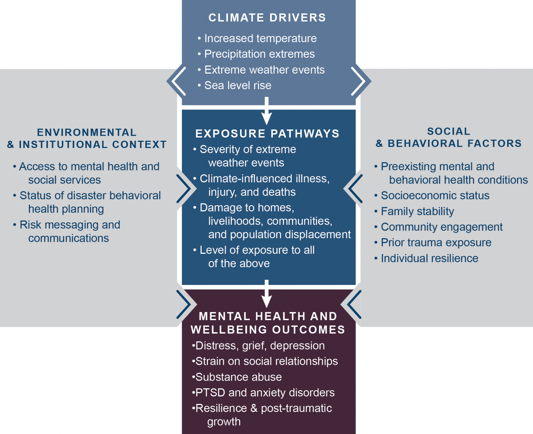 Chapter 8 Mental Health And Well Being Climate And Health Assessment