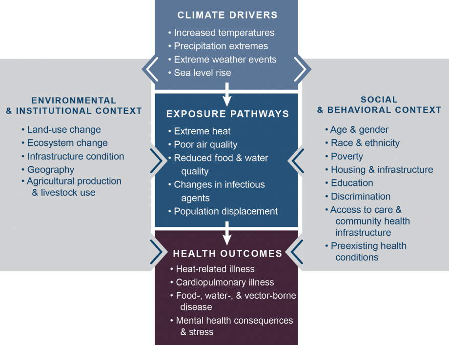 Figure ES2: Climate Change and Health