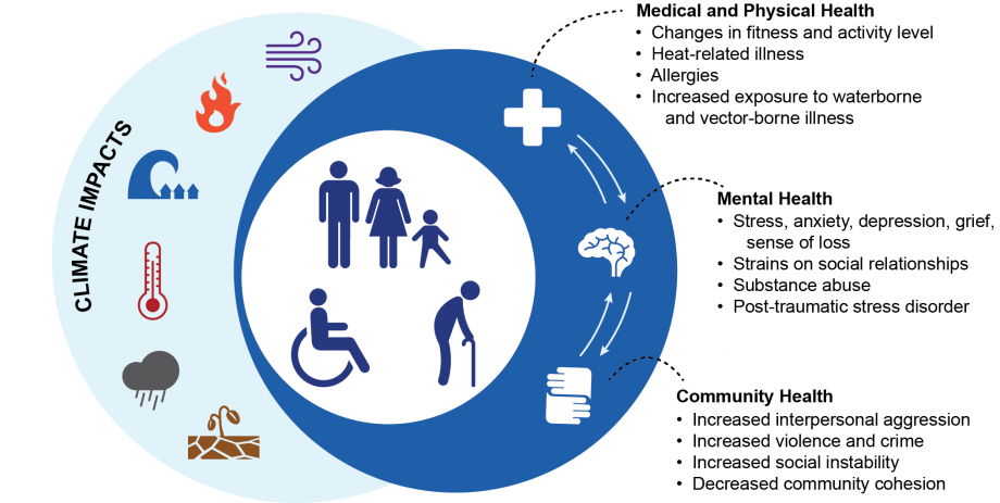 Figure ES9: Impact of Climate Change on Physical, Mental, and Community Health