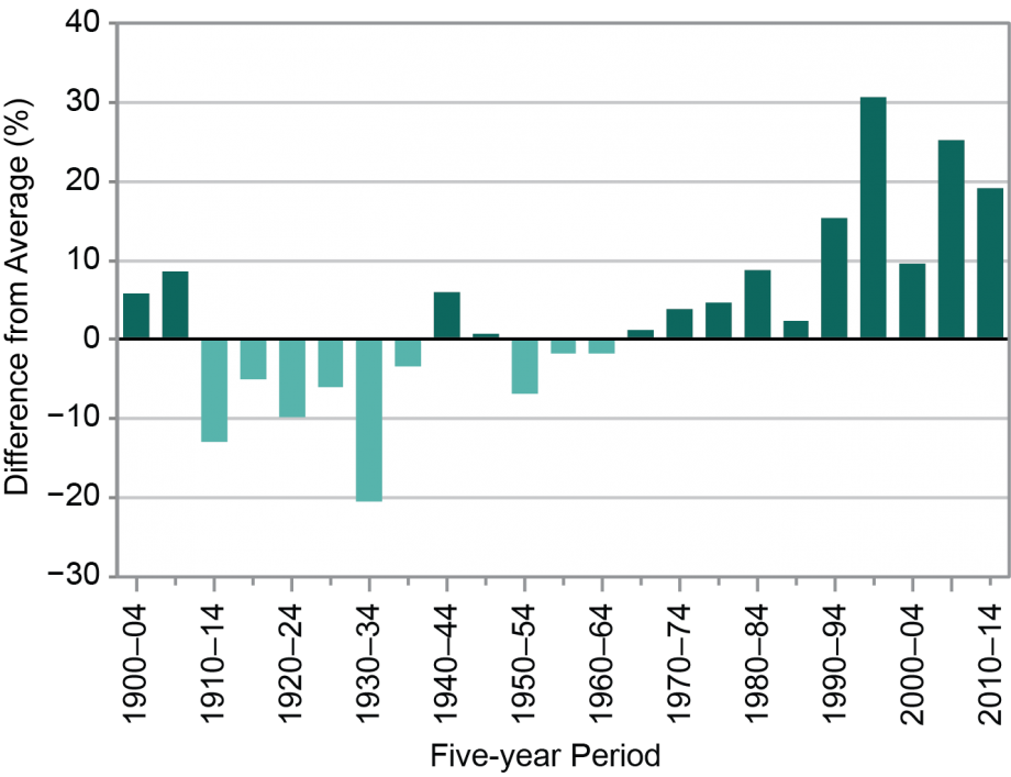 Figure 1.2: Change in Number of Extreme Precipitation Events