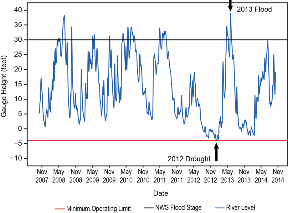 Figure 7.5: Mississippi River Level at St. Louis, Missouri